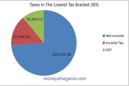 pie chart showing the breakdown of taxes being paid