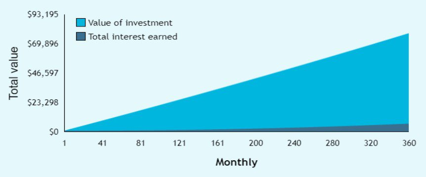Graph of $200 a month for 30 years at 0.5%