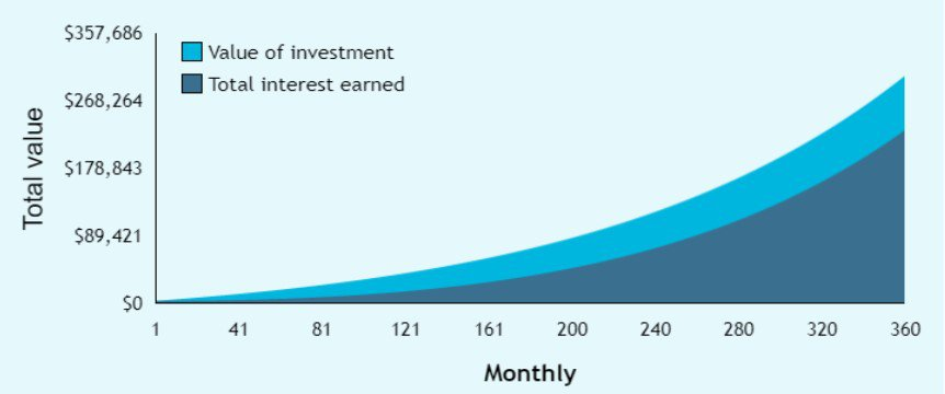graph of $200 a month for 30 years at 8%