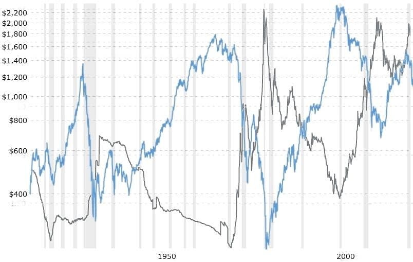 Gold price overlaid on the DOW Ratio
