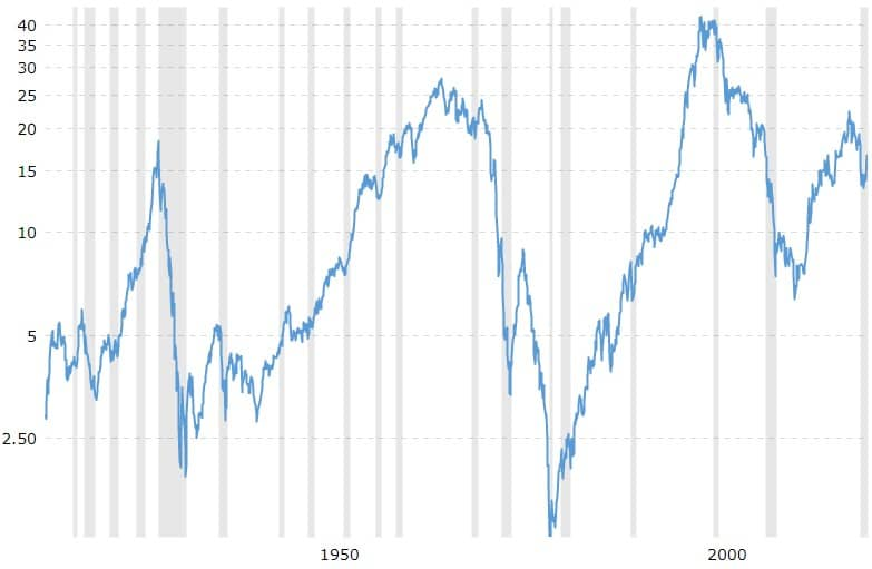 Historic Dow Gold Ratio chart