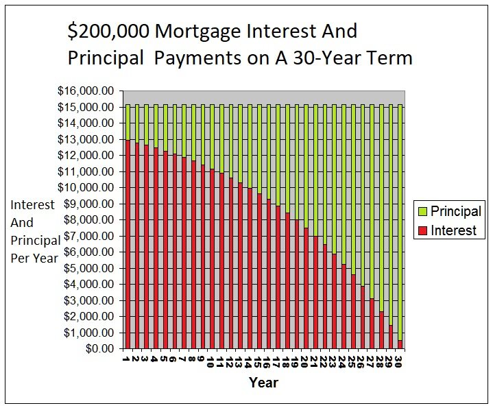 interest and principle payments on a mortgage